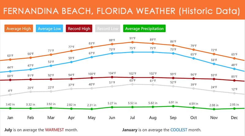 How Hot? How Cold? Rainiest Months? Amelia Island, FL Average Temps & Rain